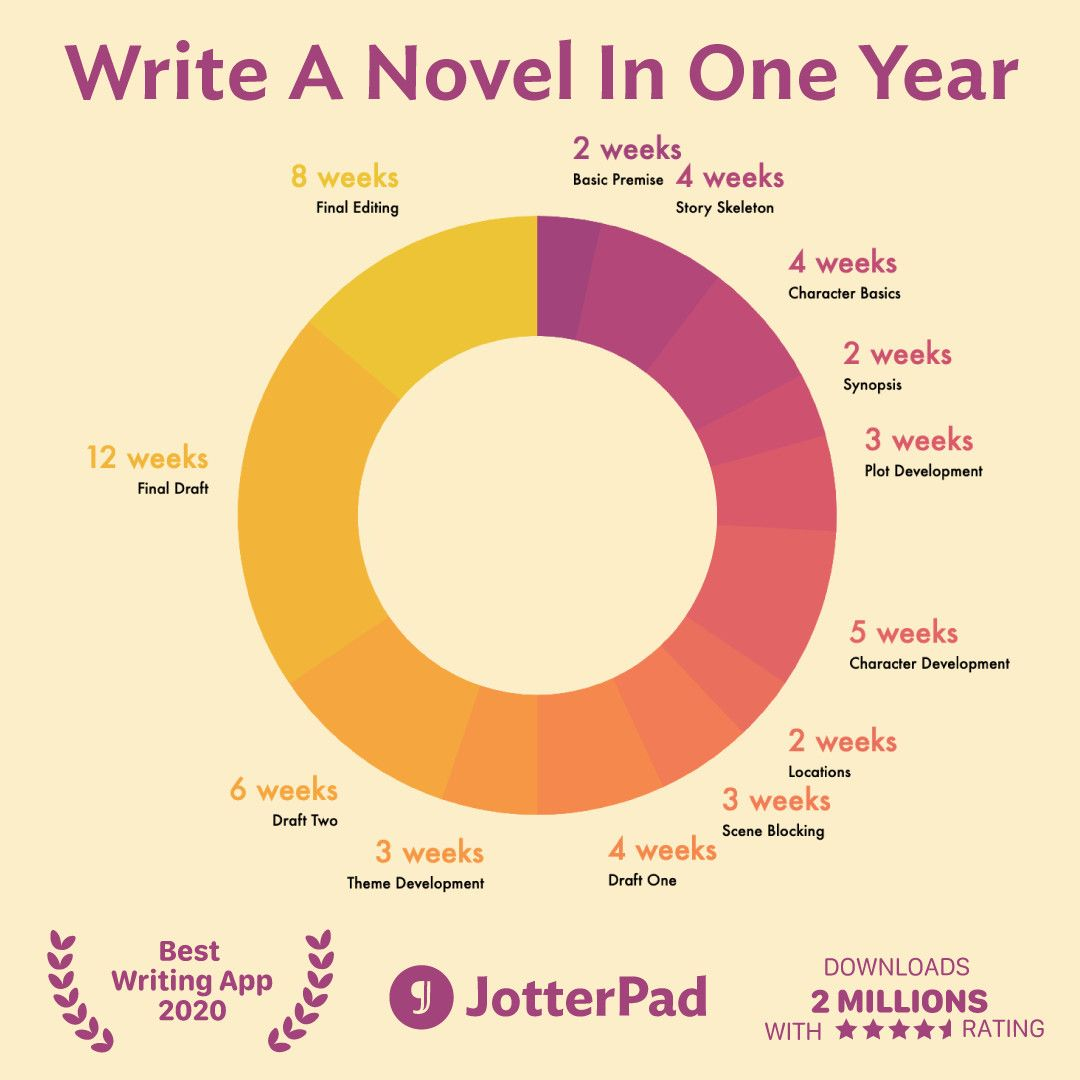 Our One Year Novel Series schedule